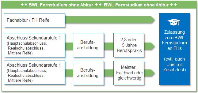 Voraussetzungen BWL FErnstudium ohne Abitur