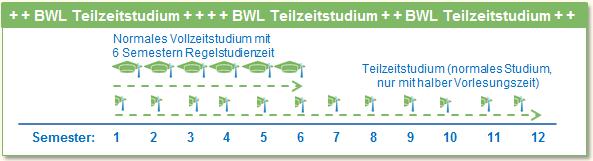 BWL Teilzeitstudium