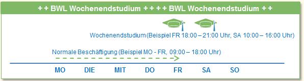 BWL Wochenendstudium