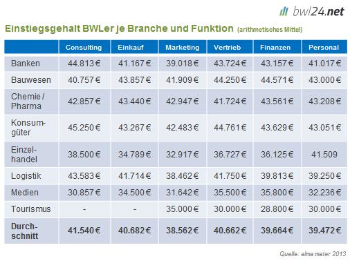Verdienst nach BWL Branchen und Funktionen