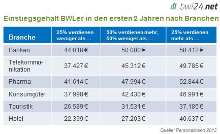 Verdienst nach BWL Branchen