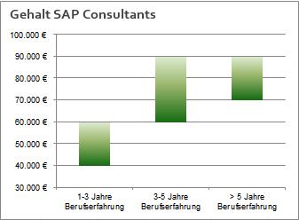 Gehalt SAP Consultant