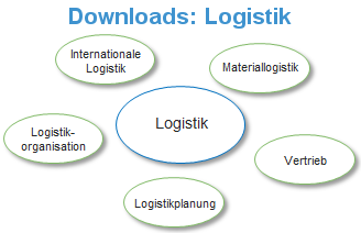 Skripte Logistik