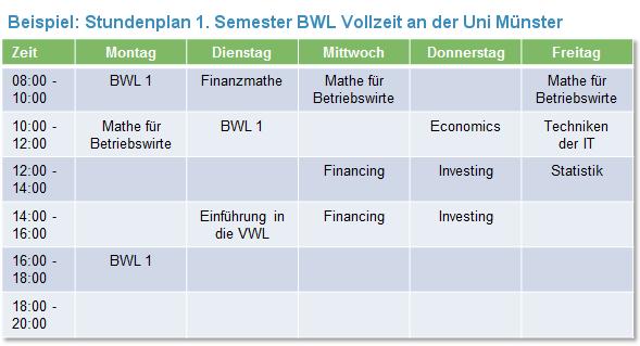 Stundenplan BWL Münster