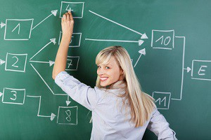 Organisation, Projektplanung, Abschlussarbeit
