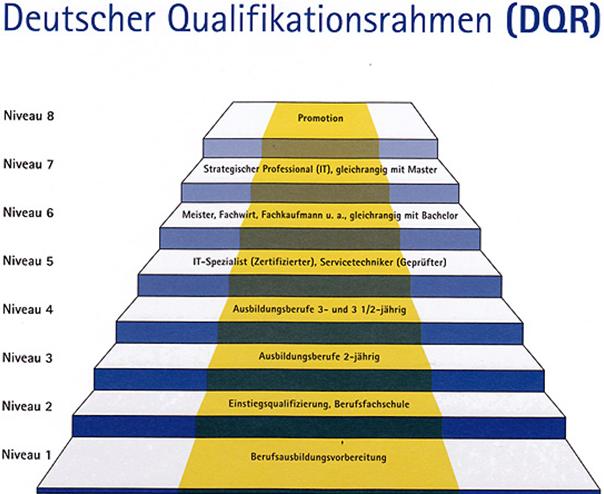 Deutscher-Qualifikationsrahmen